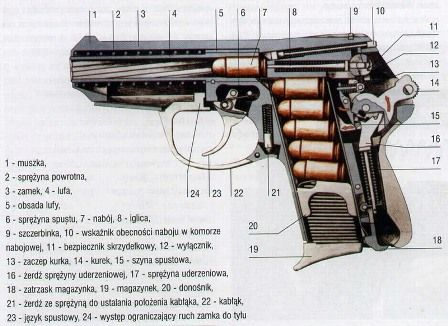 The Radom P-64... - Integrated Close Combat Forum